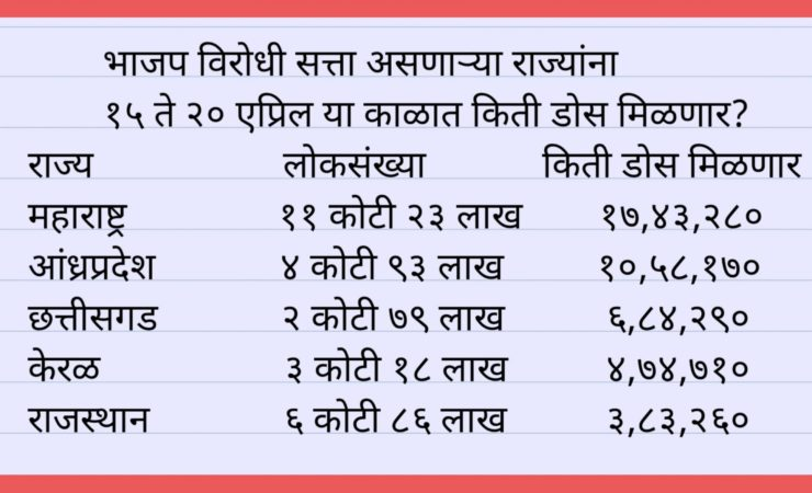 गुजरातची लोकसंख्या ६ कोटी, लसीचे डोस मिळणार १५ लाख<BR>महाराष्ट्राची लोकसंख्या १२ कोटी, लसीचे डोस मिळणार १७ लाख